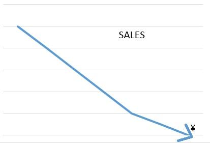salesbad