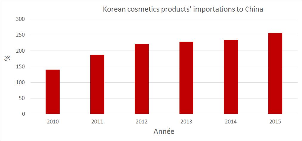 Korean cosmetics produtcs importation to china