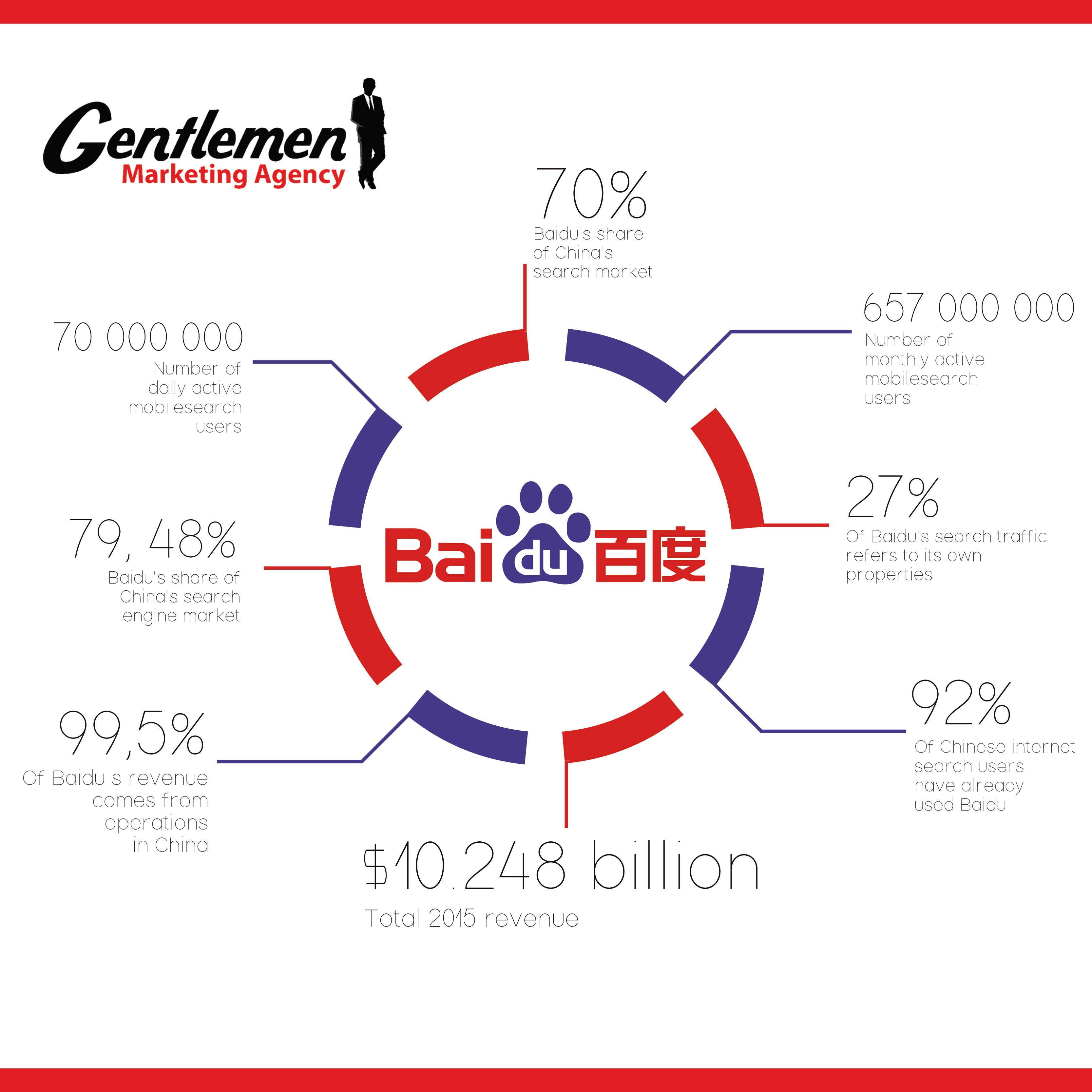 Infographic BAIDU