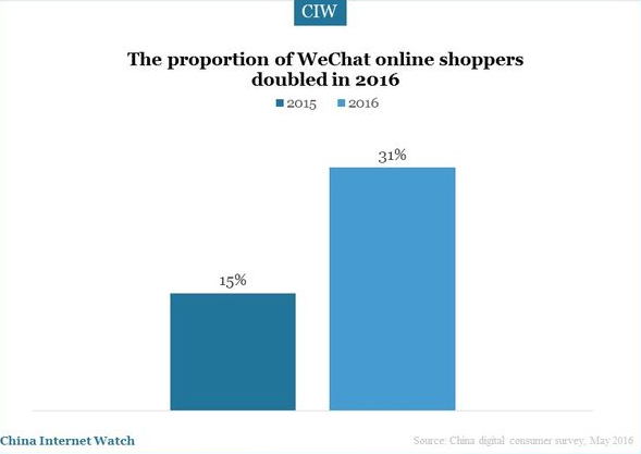 1.-Online-Shoppers-WeChat