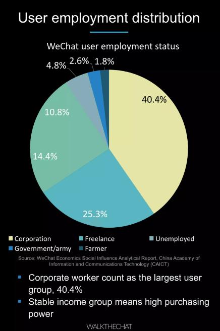 1.-User-employment-distribution