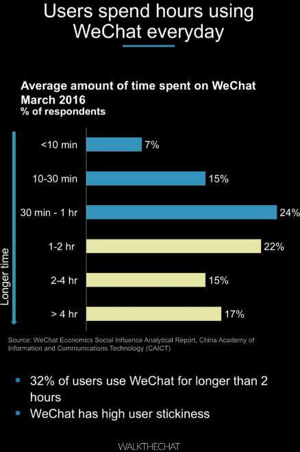 1.-WeChat-User-hours