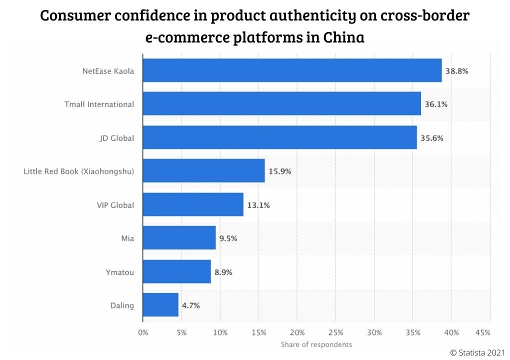 Consumer confidence in product authenticity on cross-border e-commerce platforms in China