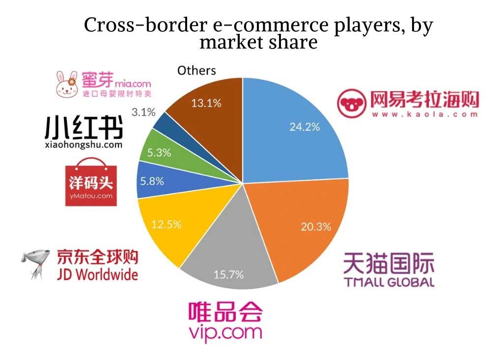 China Cross-border-e-commerce-players-by-market-share